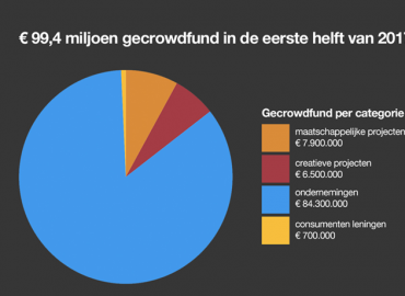 Crowdfunding zit weer in de lift