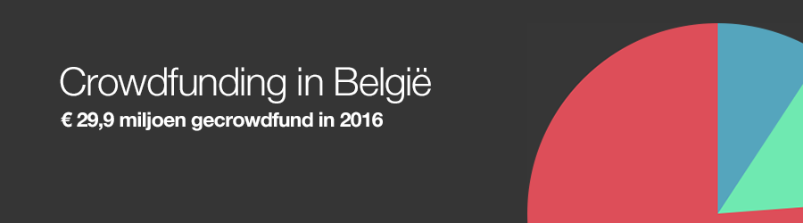 Crowdfunding in België 2016