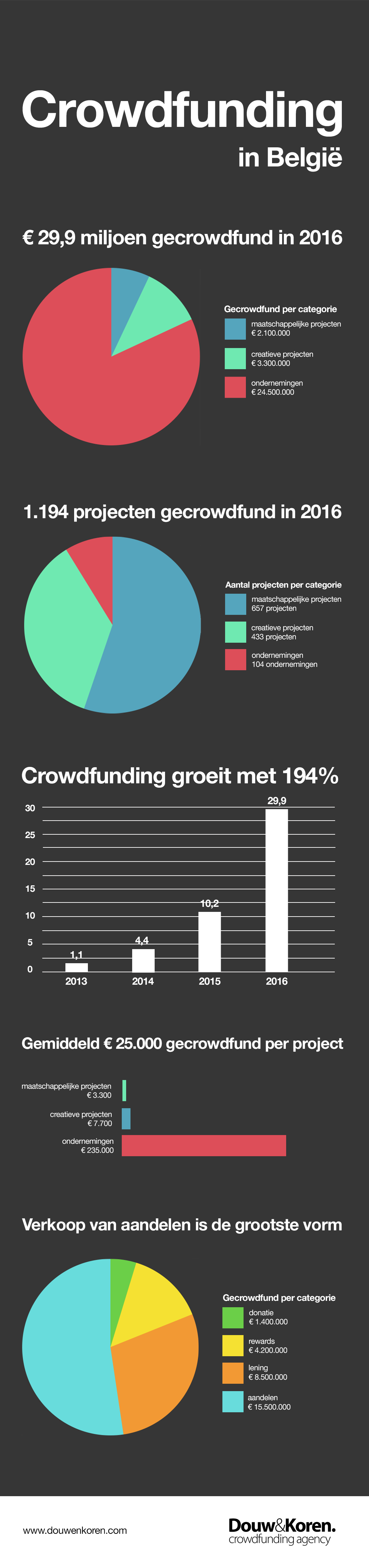Infographic Crowdfunding in België 2016